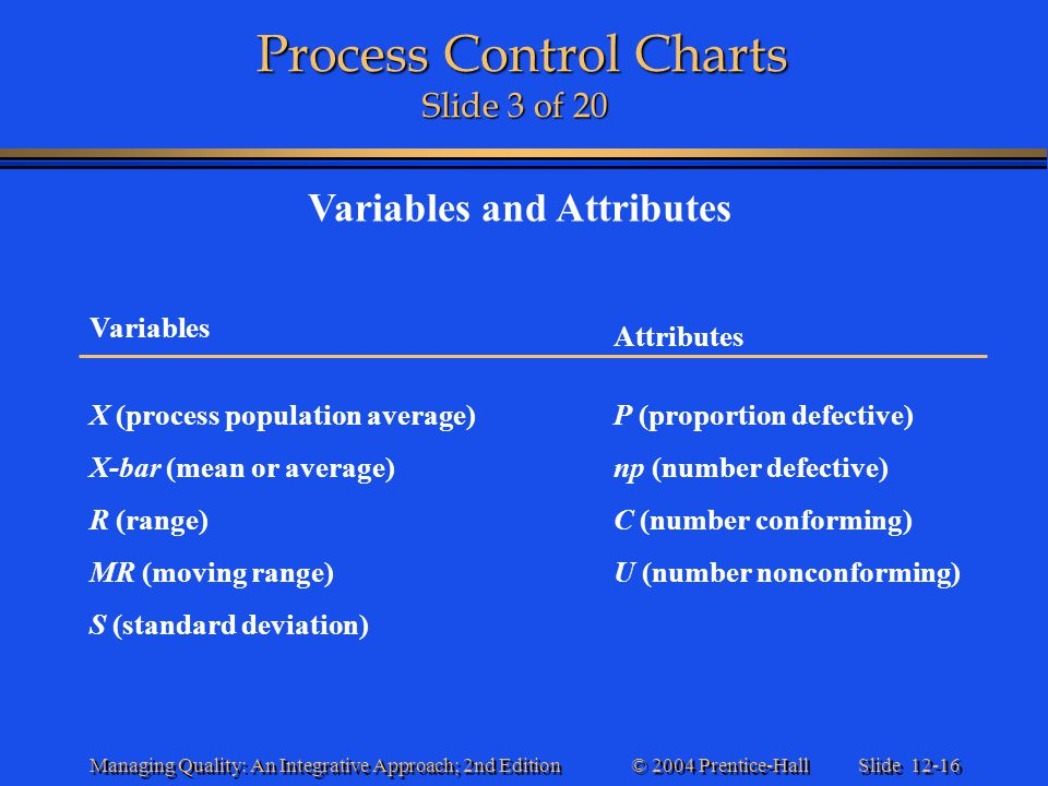 Slide 12-16 © 2004 Prentice-Hall Managing Quality: An Integrative Approach; 2nd Edition Process Control Charts Slide 3 of 20 Process Control Charts Sl