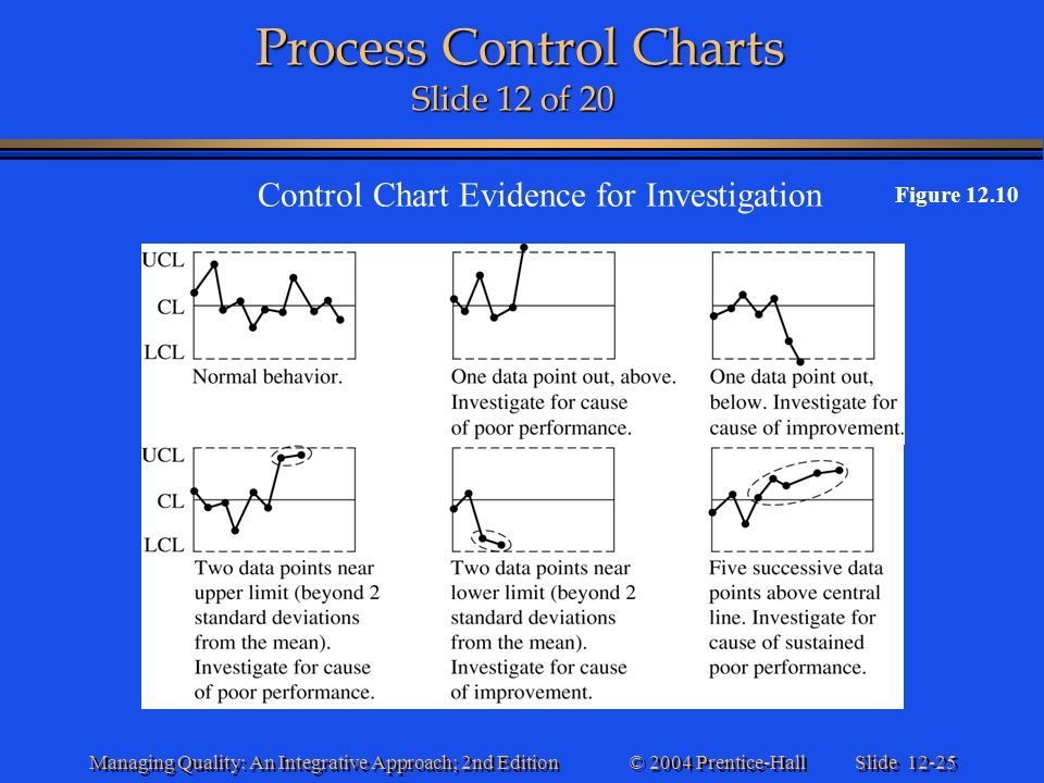 Slide 12-25 © 2004 Prentice-Hall Managing Quality: An Integrative Approach; 2nd Edition Process Control Charts Slide 12 of 20 Process Control Charts S