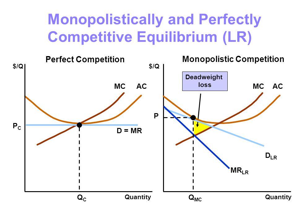 Deadweight loss MCAC Monopolistically and Perfectly Competitive Equilibrium (LR) $/Q Quantity $/Q D = MR QCQC PCPC MCAC D LR MR LR Q MC P Quantity Perfect Competition Monopolistic Competition