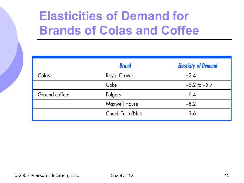 ©2005 Pearson Education, Inc. Chapter 1215 Elasticities of Demand for Brands of Colas and Coffee