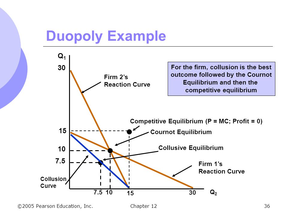 ©2005 Pearson Education, Inc. Chapter 1236 Firm 1's Reaction Curve Firm 2's Reaction Curve Duopoly Example Q1Q1 Q2Q2 30 10 Cournot Equilibrium Collusi