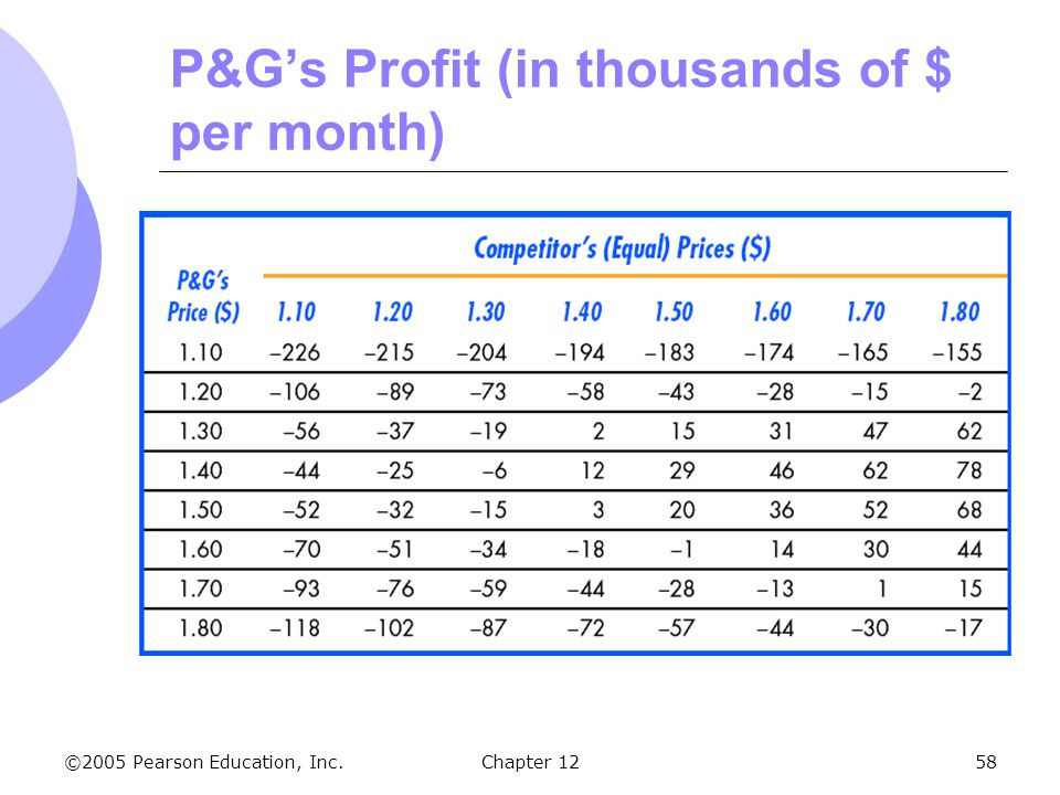 ©2005 Pearson Education, Inc. Chapter 1258 P&G's Profit (in thousands of $ per month)