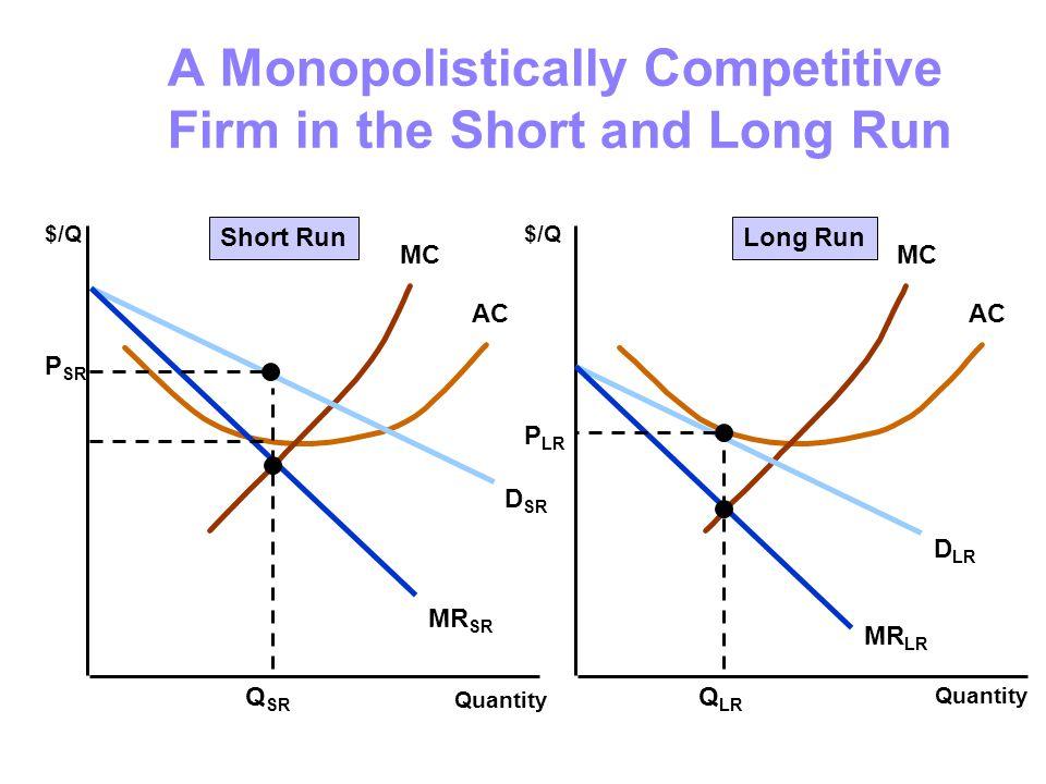 A Monopolistically Competitive Firm in the Short and Long Run Quantity $/Q Quantity $/Q MC AC MC AC D SR MR SR D LR MR LR Q SR P SR Q LR P LR Short RunLong Run