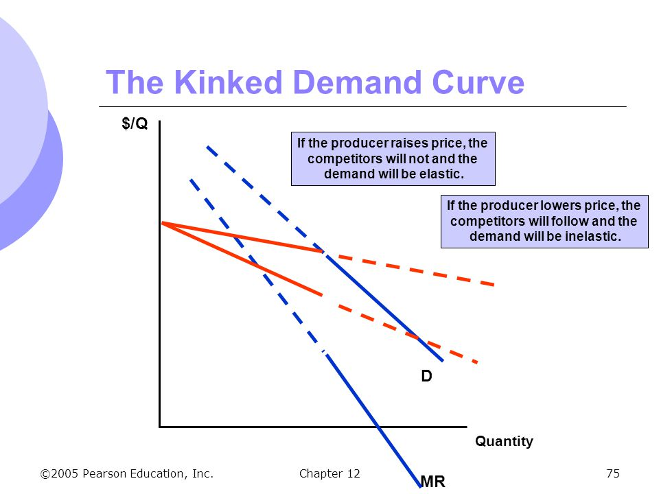 ©2005 Pearson Education, Inc. Chapter 1275 The Kinked Demand Curve $/Q Quantity MR D If the producer lowers price, the competitors will follow and the