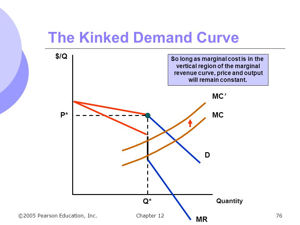©2005 Pearson Education, Inc. Chapter 1276 The Kinked Demand Curve $/Q D P* Q* MC MC' So long as marginal cost is in the vertical region of the margin