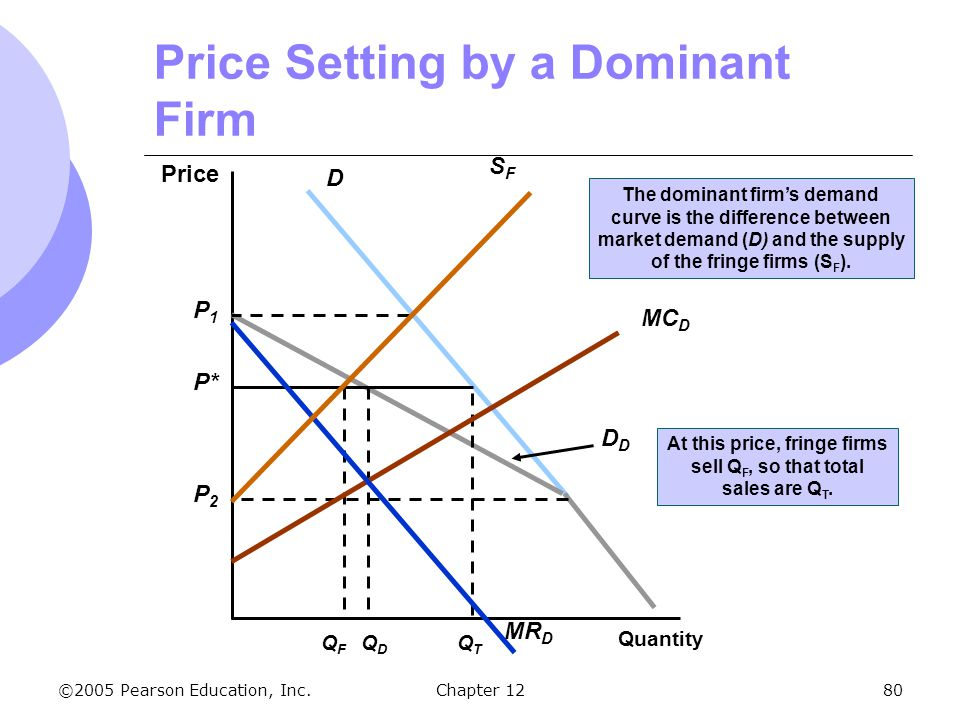 ©2005 Pearson Education, Inc. Chapter 1280 Price Setting by a Dominant Firm Price Quantity DD QDQD P* At this price, fringe firms sell Q F, so that to