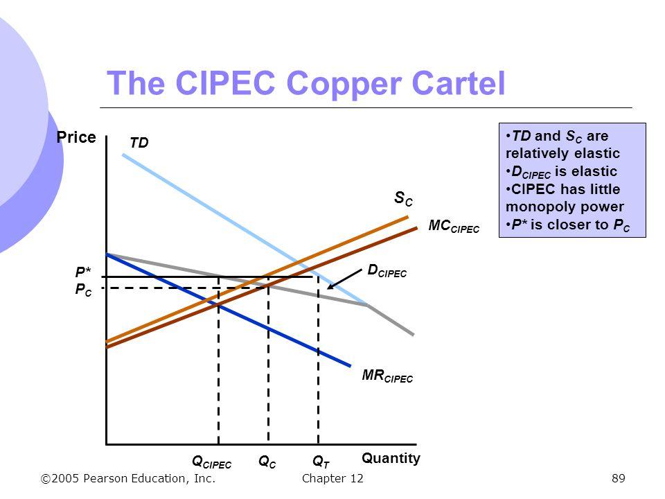 ©2005 Pearson Education, Inc. Chapter 1289 The CIPEC Copper Cartel Price Quantity MR CIPEC TD D CIPEC SCSC MC CIPEC Q CIPEC P* PCPC QCQC QTQT TD and S