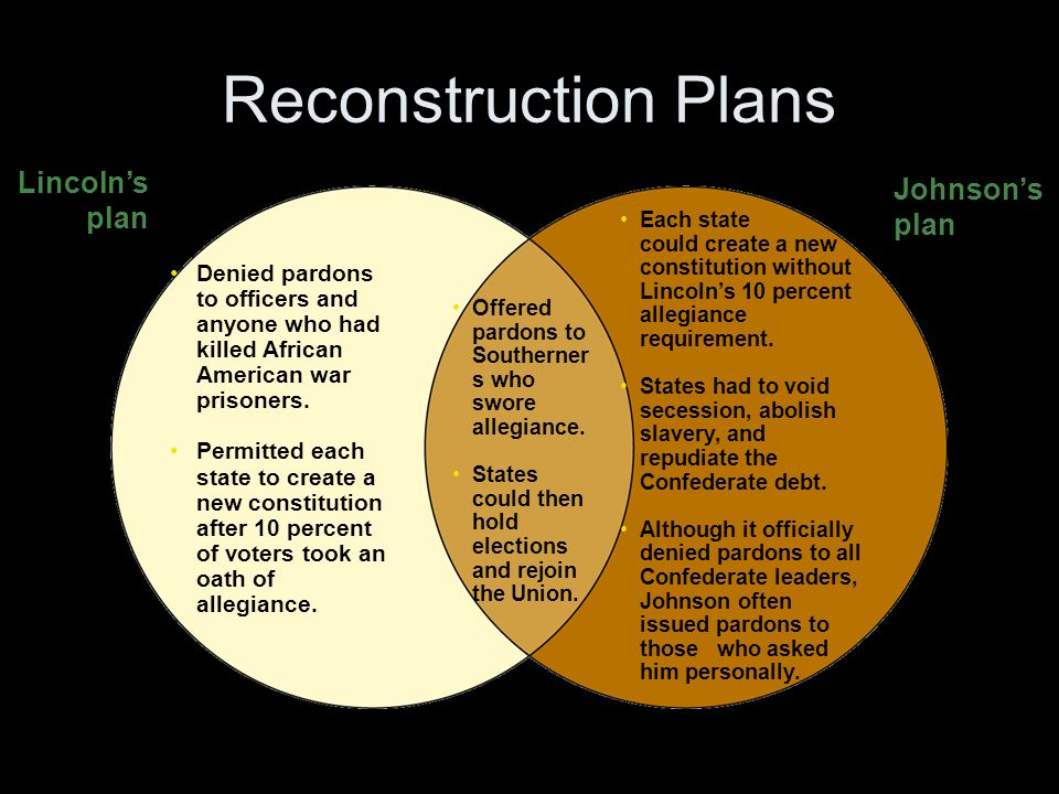 Reaction to Lincoln's Reconstruction Plan A group called the Radical Republicans felt that the Civil War had been fought over the moral issue of slavery.