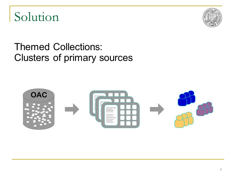 9 Solution Themed Collections: Clusters of primary sources