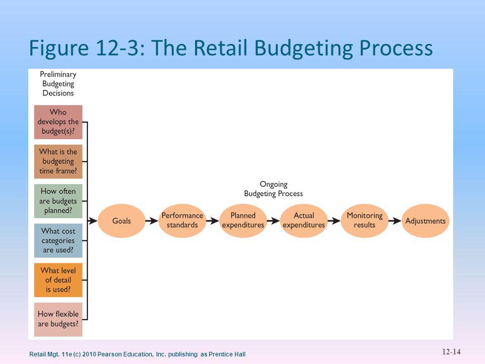 12-14 Retail Mgt. 11e (c) 2010 Pearson Education, Inc. publishing as Prentice Hall Figure 12-3: The Retail Budgeting Process