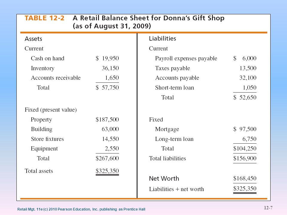 12-7 Retail Mgt. 11e (c) 2010 Pearson Education, Inc. publishing as Prentice Hall