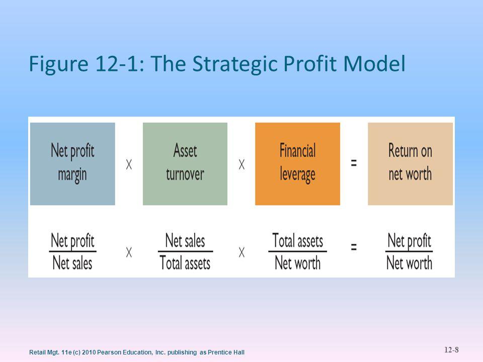 12-8 Retail Mgt. 11e (c) 2010 Pearson Education, Inc. publishing as Prentice Hall Figure 12-1: The Strategic Profit Model