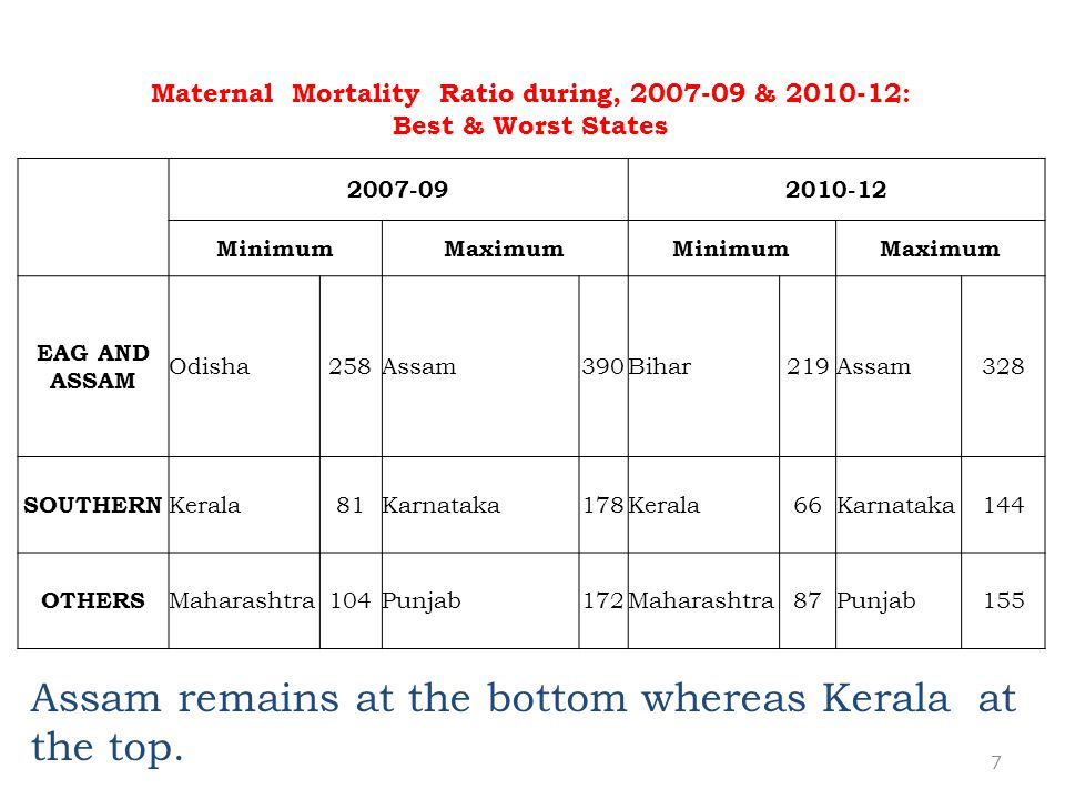 Maternal Mortality Ratio during, 2007-09 & 2010-12: Best & Worst States 2007-092010-12 MinimumMaximumMinimumMaximum EAG AND ASSAM Odisha258Assam390Bihar219Assam328 SOUTHERN Kerala81Karnataka178Kerala66Karnataka144 OTHERS Maharashtra104Punjab172Maharashtra87Punjab155 7 Assam remains at the bottom whereas Kerala at the top.