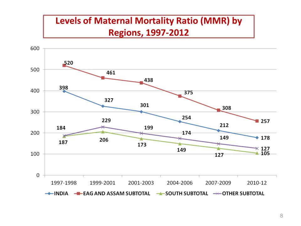 Levels of Maternal Mortality Ratio (MMR) by Regions, 1997-2012 8