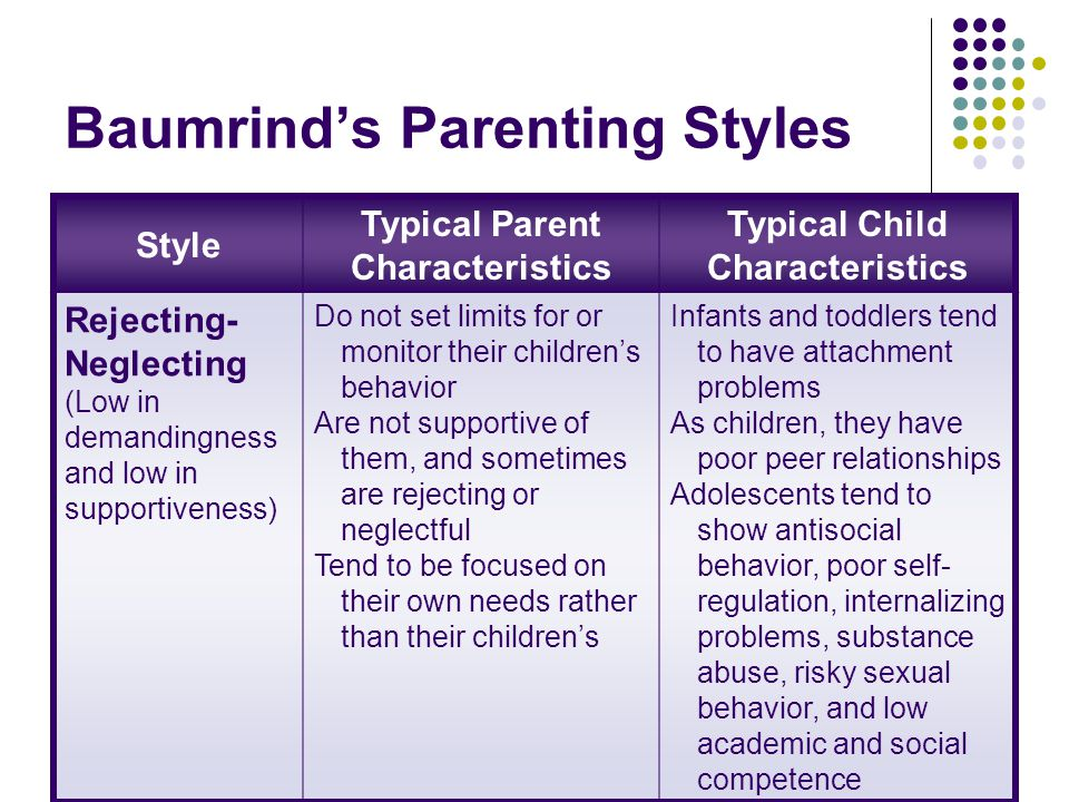Baumrind's Parenting Styles Style Typical Parent Characteristics Typical Child Characteristics Rejecting- Neglecting (Low in demandingness and low in supportiveness) Do not set limits for or monitor their children's behavior Are not supportive of them, and sometimes are rejecting or neglectful Tend to be focused on their own needs rather than their children's Infants and toddlers tend to have attachment problems As children, they have poor peer relationships Adolescents tend to show antisocial behavior, poor self- regulation, internalizing problems, substance abuse, risky sexual behavior, and low academic and social competence