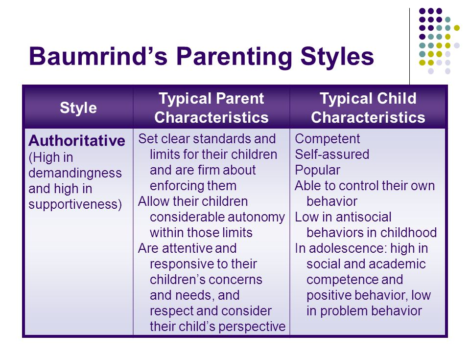 Baumrind's Parenting Styles Style Typical Parent Characteristics Typical Child Characteristics Authoritative (High in demandingness and high in supportiveness) Set clear standards and limits for their children and are firm about enforcing them Allow their children considerable autonomy within those limits Are attentive and responsive to their children's concerns and needs, and respect and consider their child's perspective Competent Self-assured Popular Able to control their own behavior Low in antisocial behaviors in childhood In adolescence: high in social and academic competence and positive behavior, low in problem behavior