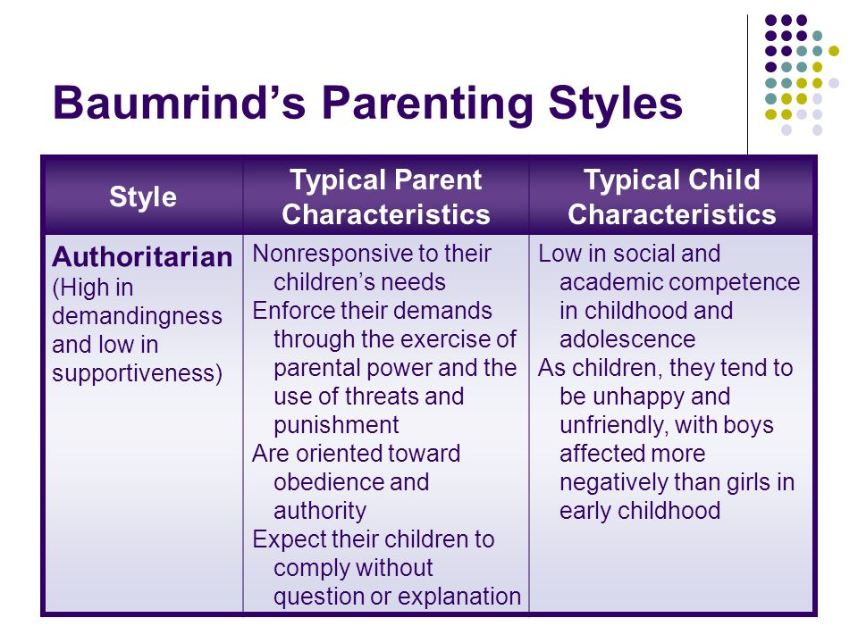 Baumrind's Parenting Styles Style Typical Parent Characteristics Typical Child Characteristics Authoritarian (High in demandingness and low in supportiveness) Nonresponsive to their children's needs Enforce their demands through the exercise of parental power and the use of threats and punishment Are oriented toward obedience and authority Expect their children to comply without question or explanation Low in social and academic competence in childhood and adolescence As children, they tend to be unhappy and unfriendly, with boys affected more negatively than girls in early childhood