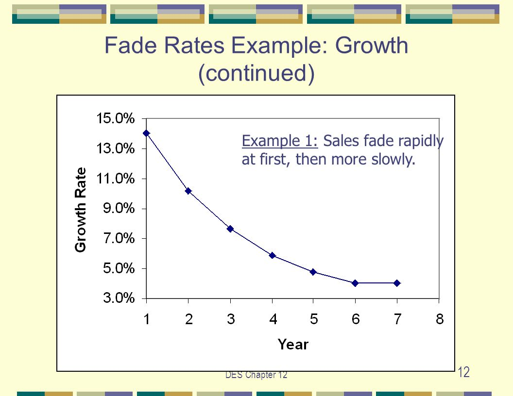 DES Chapter 12 12 Fade Rates Example: Growth (continued) Example 1: Sales fade rapidly at first, then more slowly.