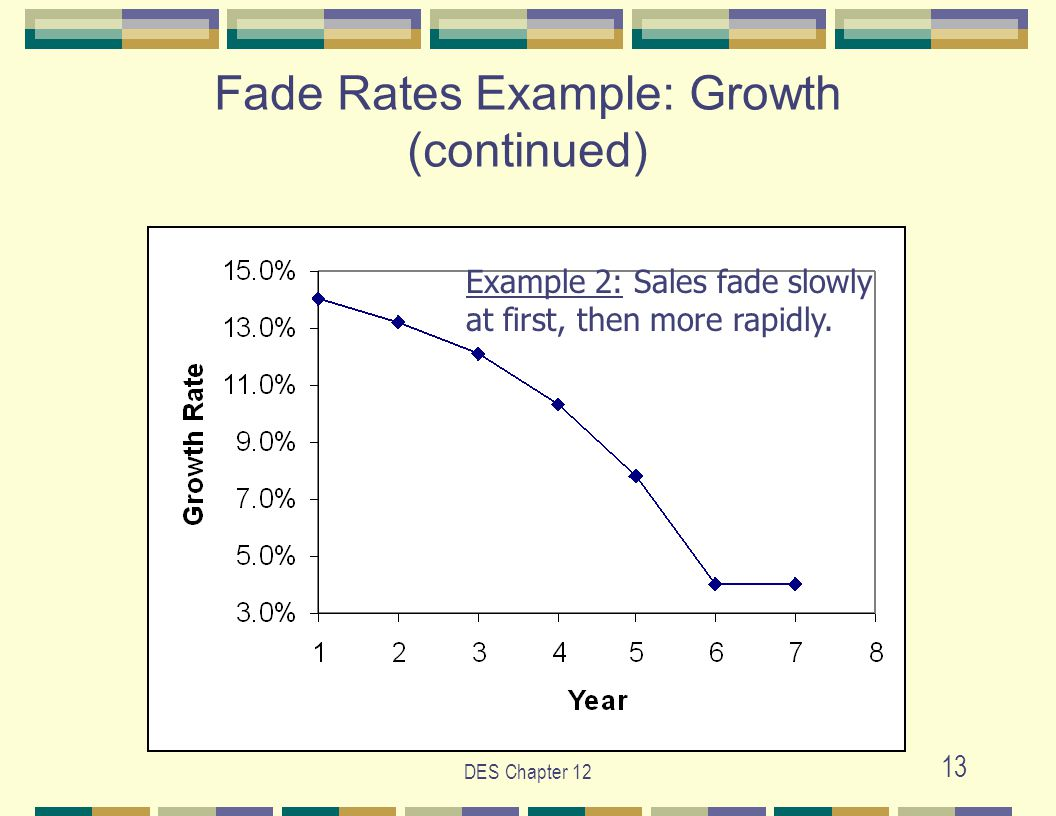 DES Chapter 12 13 Fade Rates Example: Growth (continued) Example 2: Sales fade slowly at first, then more rapidly.