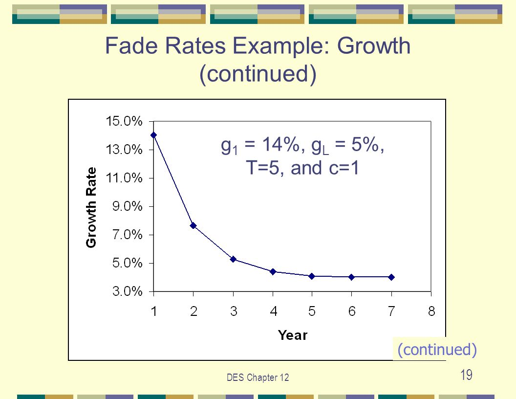 DES Chapter 12 19 g 1 = 14%, g L = 5%, T=5, and c=1 Fade Rates Example: Growth (continued) (continued)