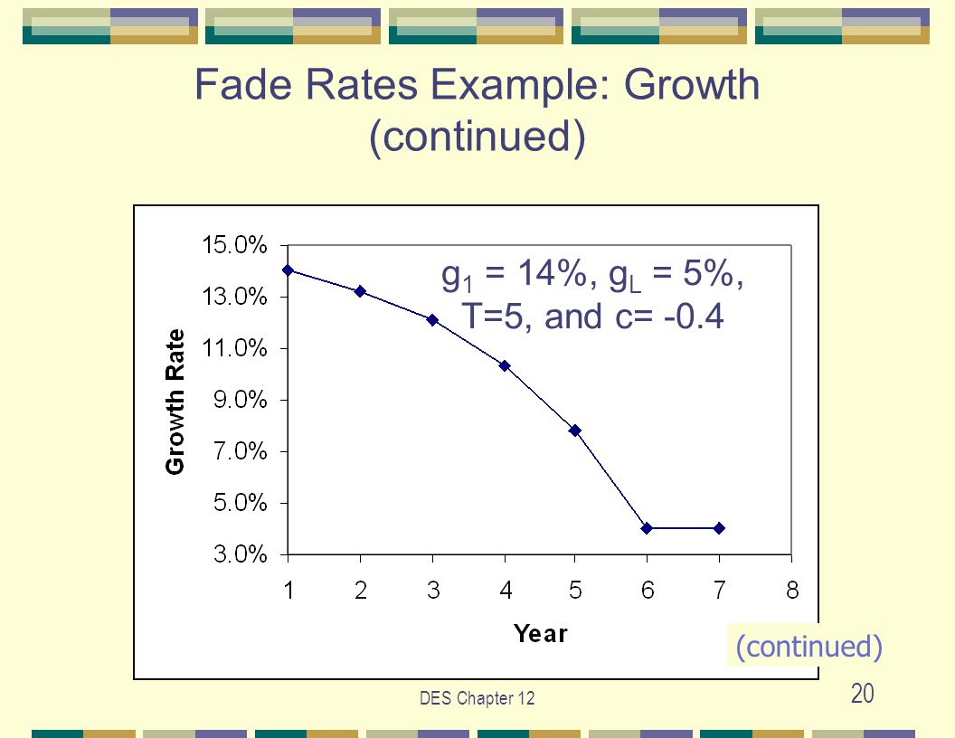 DES Chapter 12 20 g 1 = 14%, g L = 5%, T=5, and c= -0.4 Fade Rates Example: Growth (continued) (continued)