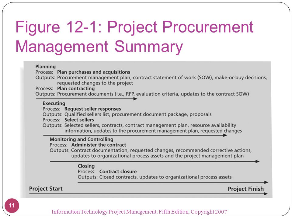 Figure 12-1: Project Procurement Management Summary Information Technology Project Management, Fifth Edition, Copyright 2007 11