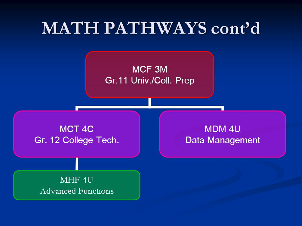 MATH PATHWAYS MCR 3U Gr. 11 Univ. Prep. MDM 4U Data Management MHF 4U Advanced Functions MCV 4U Calculus & Vectors