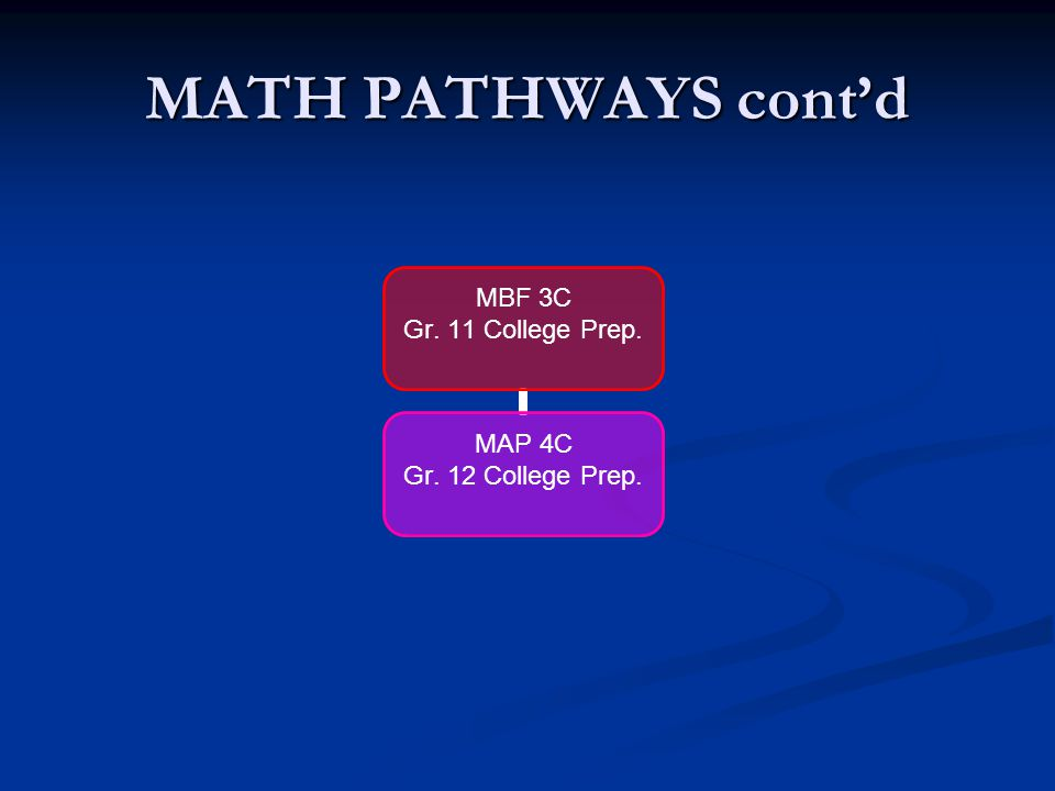 MATH PATHWAYS cont'd MCF 3M Gr.11 Univ./Coll. Prep MCT 4C Gr. 12 College Tech. MHF 4U Advanced Functions MDM 4U Data Management