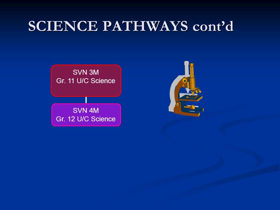 SCIENCE PATHWAYS SBI 3U Gr. 11 Univ. Biology SBI 4U Gr.