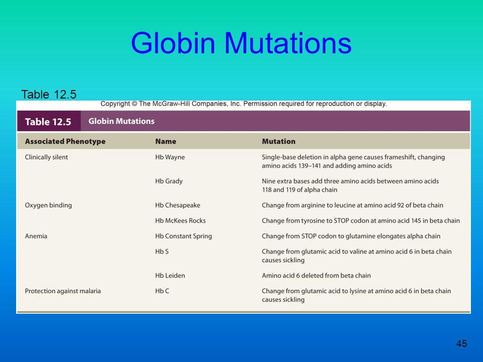 45 Globin Mutations Table 12.5