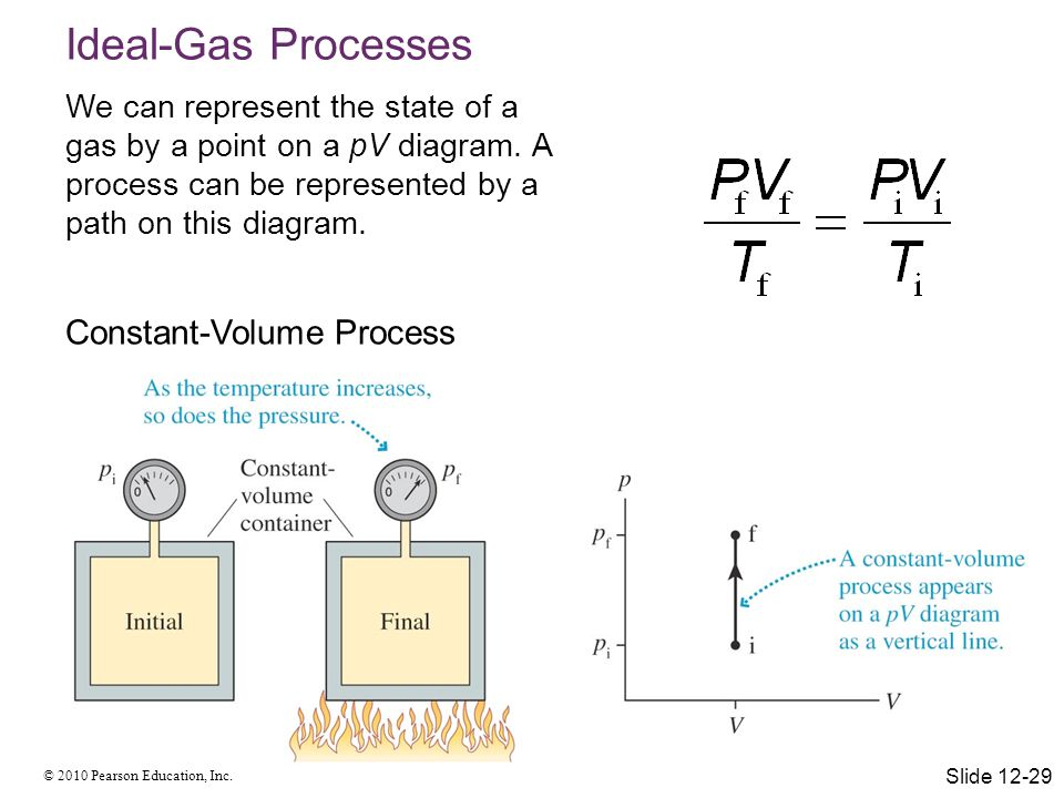 © 2010 Pearson Education, Inc. Ideal-Gas Processes We can represent the state of a gas by a point on a pV diagram. A process can be represented by a p