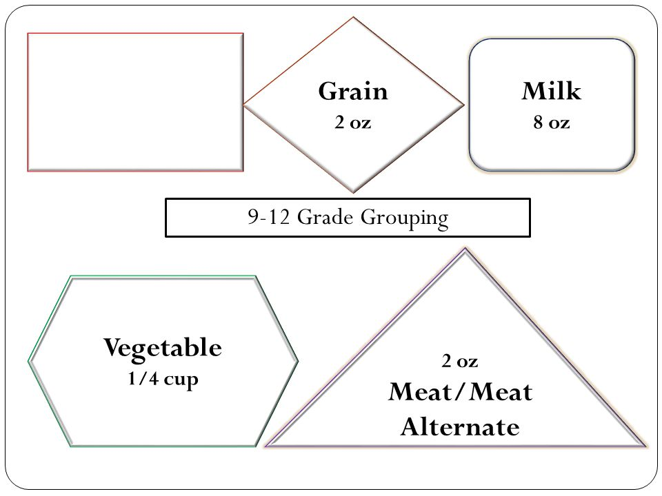 Grain 2 oz Milk 8 oz Vegetable 1/4 cup 2 oz Meat/Meat Alternate 9-12 Grade Grouping