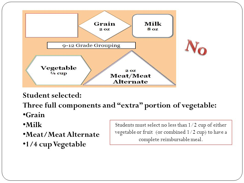 Student selected: Three full components and extra portion of vegetable: Grain Milk Meat/Meat Alternate 1/4 cup Vegetable Students must select no less than 1/2 cup of either vegetable or fruit (or combined 1/2 cup) to have a complete reimbursable meal.
