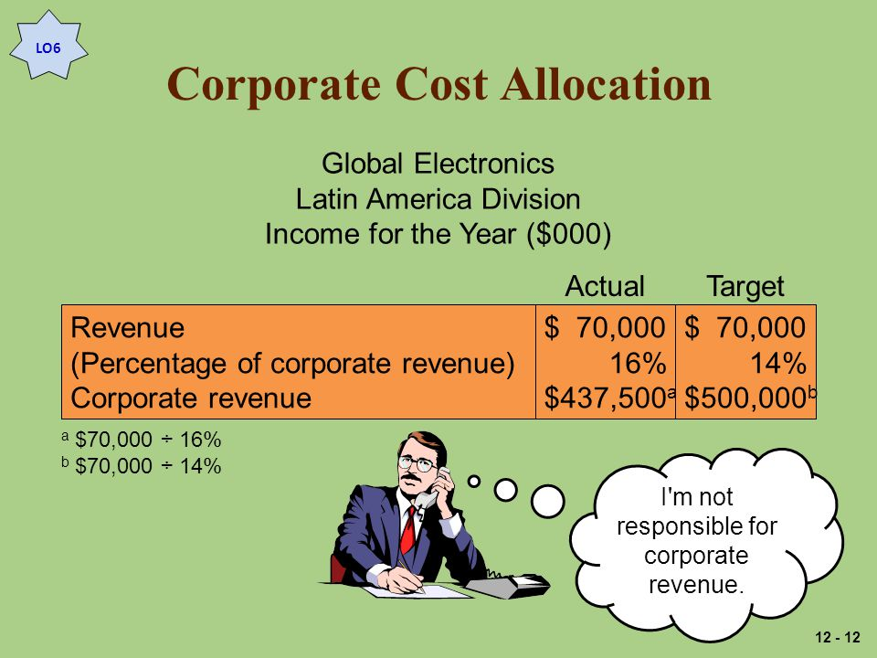 Corporate Cost Allocation LO6 Global Electronics Latin America Division Income for the Year ($000) Revenue (Percentage of corporate revenue) Corporate revenue $ 70,000 16% $437,500 a $ 70,000 14% $500,000 b ActualTarget a $70,000 ÷ 16% b $70,000 ÷ 14% I m not responsible for corporate revenue.