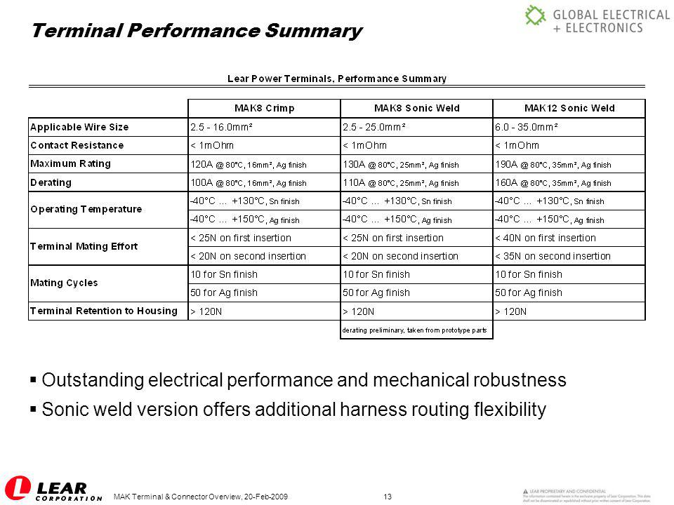 MAK Terminal & Connector Overview, 20-Feb-200913 Terminal Performance Summary  Outstanding electrical performance and mechanical robustness  Sonic w