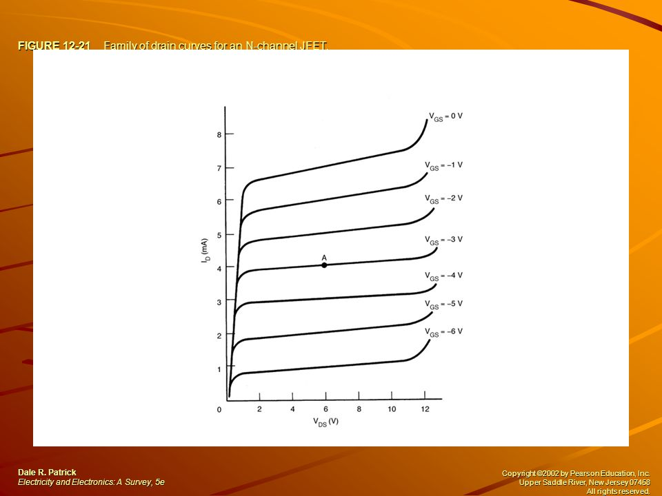 FIGURE 12-21 Family of drain curves for an N-channel JFET. Dale R. Patrick Electricity and Electronics: A Survey, 5e Copyright ©2002 by Pearson Educat