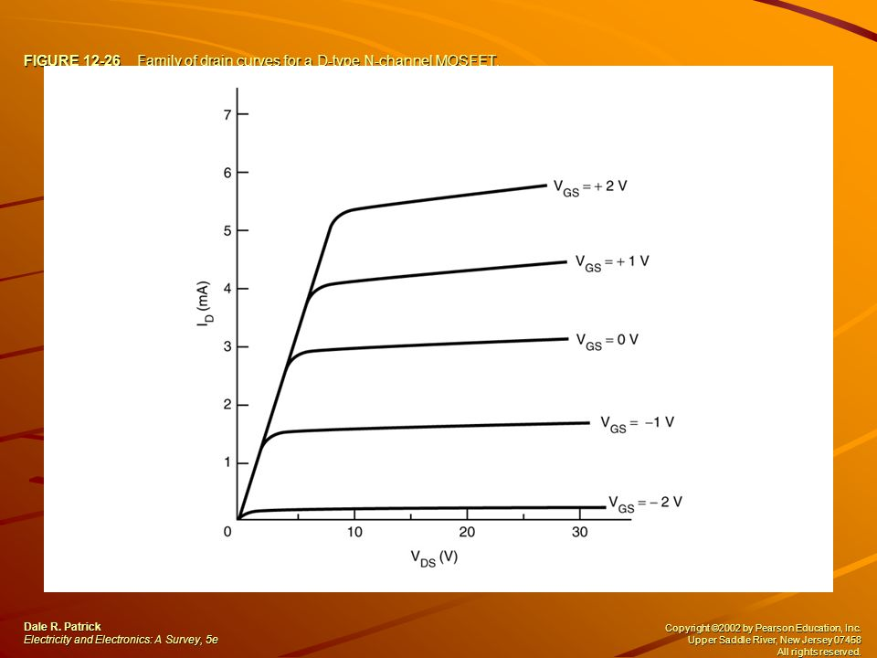 FIGURE 12-26 Family of drain curves for a D-type N-channel MOSFET.