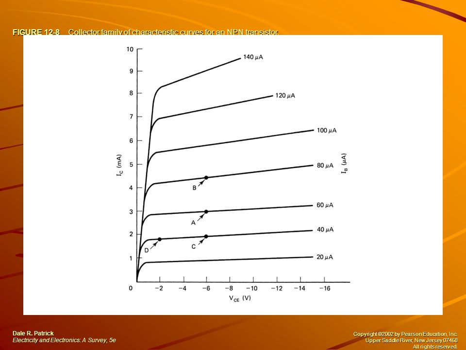 FIGURE 12-8 Collector family of characteristic curves for an NPN transistor. Dale R. Patrick Electricity and Electronics: A Survey, 5e Copyright ©2002