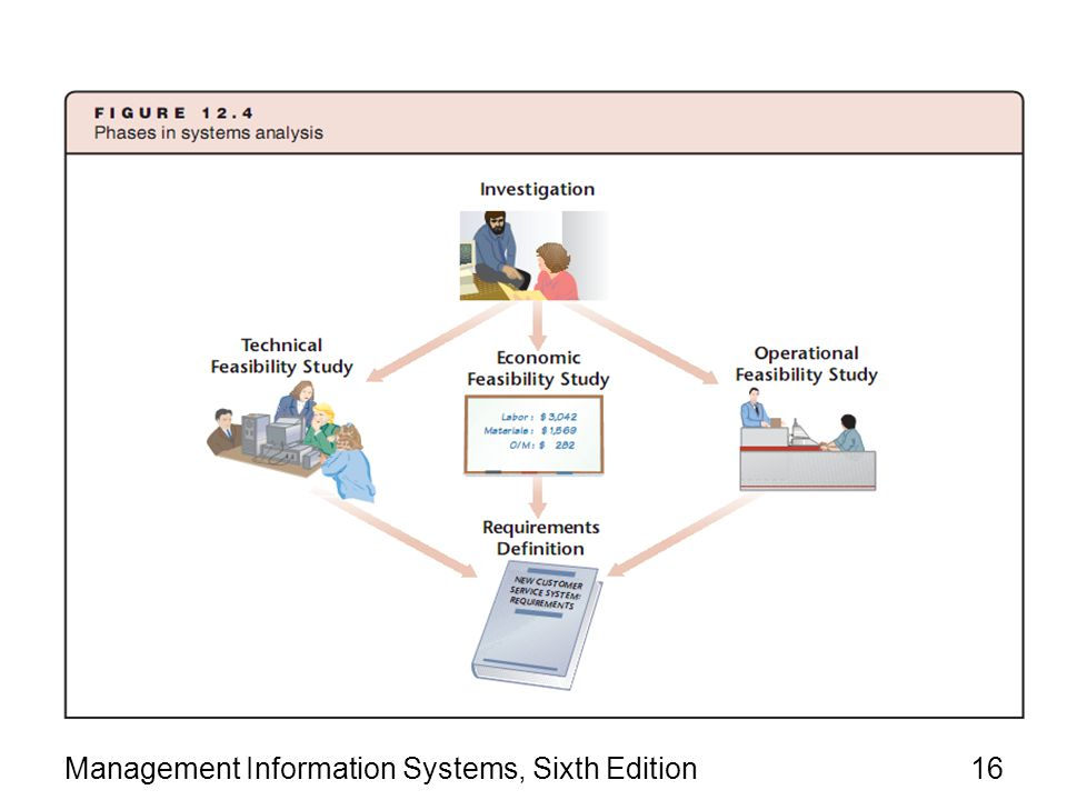 Management Information Systems, Sixth Edition16
