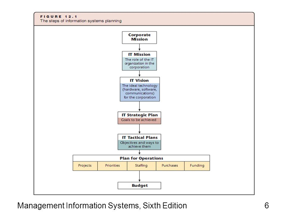 Management Information Systems, Sixth Edition6