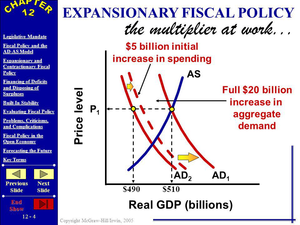 12 - 3 Copyright McGraw-Hill/Irwin, 2005 Legislative Mandate Fiscal Policy and the AD-AS Model Expansionary and Contractionary Fiscal Policy Financing of Deficits and Disposing of Surpluses Built-In Stability Evaluating Fiscal Policy Problems, Criticisms, and Complications Fiscal Policy in the Open Economy Forecasting the Future Key Terms Previous Slide Next Slide End Show FISCAL POLICY AND THE AD-AS MODEL Two Options Discretionary Fiscal Policy Non-Discretionary Fiscal Policy Expansionary Fiscal Policy To Reduce Unemployment… Increase Government Spending Tax Reductions Combinations of the Two