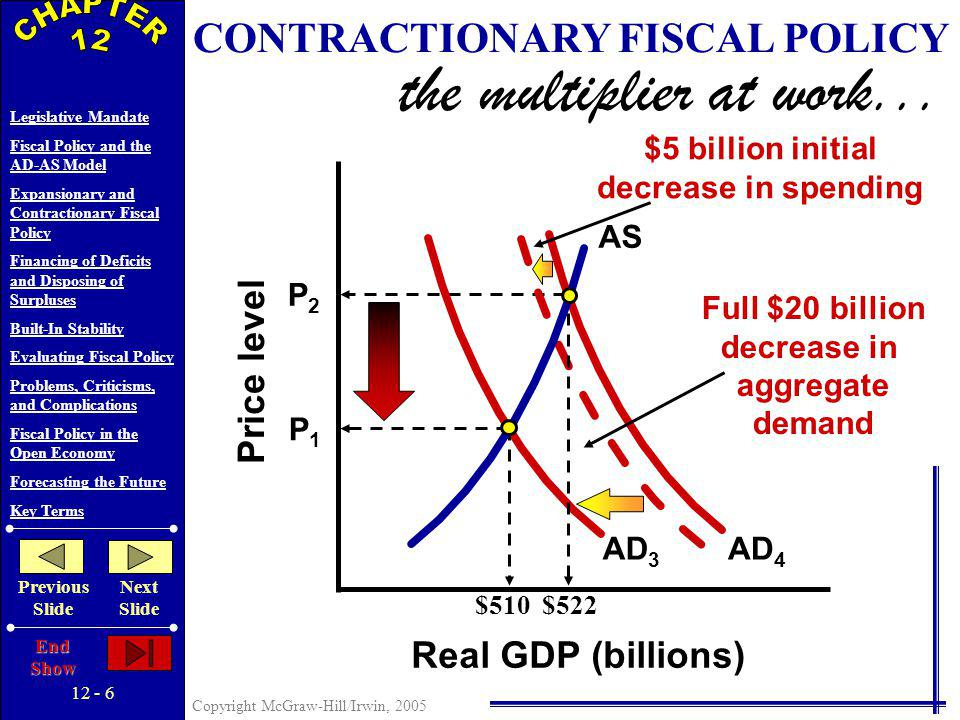 12 - 5 Copyright McGraw-Hill/Irwin, 2005 Legislative Mandate Fiscal Policy and the AD-AS Model Expansionary and Contractionary Fiscal Policy Financing