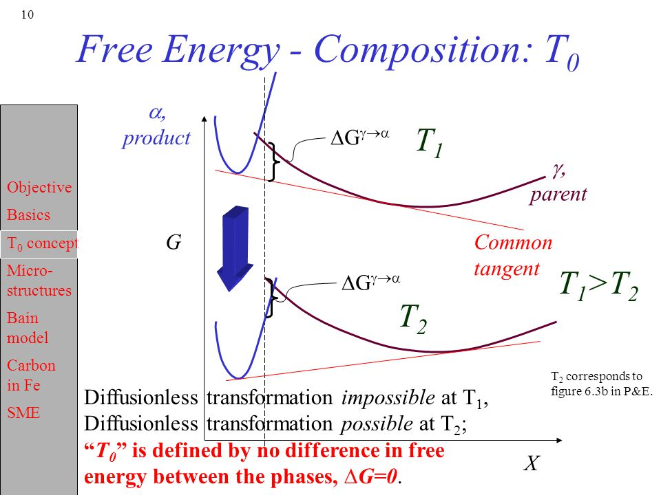 Objective Basics T 0 concept Micro- structures Bain model Carbon in Fe SME 10 Free Energy - Composition: T 0  parent  product G X Common tangent ∆