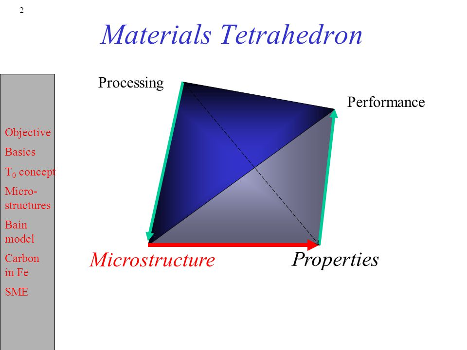 Objective Basics T 0 concept Micro- structures Bain model Carbon in Fe SME 2 Materials Tetrahedron Microstructure Properties Processing Performance