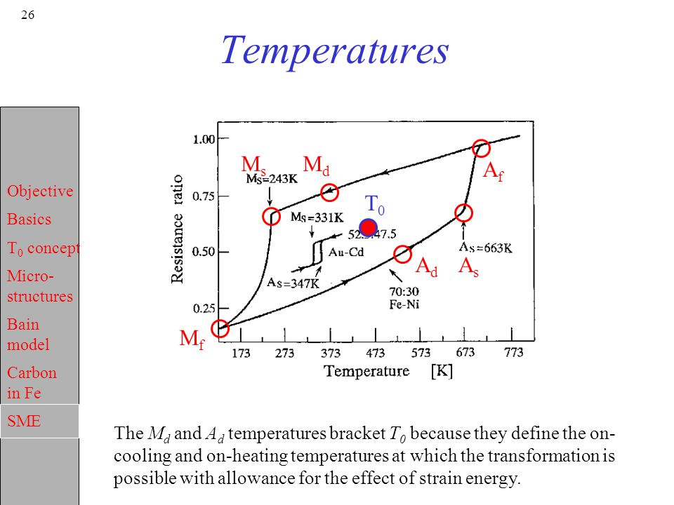 Objective Basics T 0 concept Micro- structures Bain model Carbon in Fe SME 26 Temperatures MdMd T0T0 AdAd MfMf AfAf AsAs MsMs The M d and A d temperat