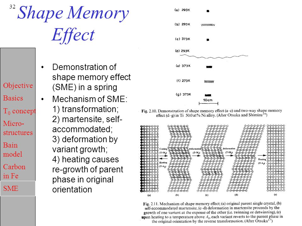 Objective Basics T 0 concept Micro- structures Bain model Carbon in Fe SME 32 Shape Memory Effect Demonstration of shape memory effect (SME) in a spri