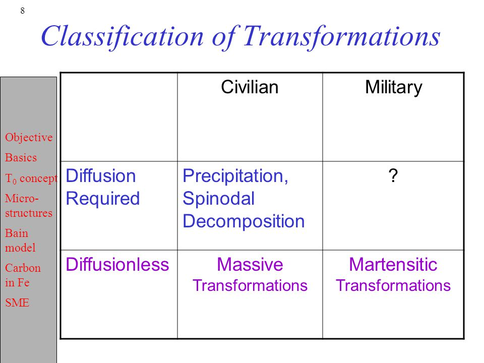 Objective Basics T 0 concept Micro- structures Bain model Carbon in Fe SME 8 Classification of Transformations CivilianMilitary Diffusion Required Pre