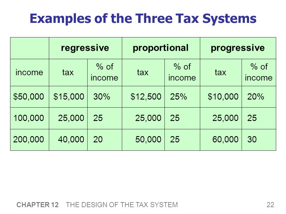 22 CHAPTER 12 THE DESIGN OF THE TAX SYSTEM 200,000 100,000 $50,000 % of income tax % of income tax % of income taxincome 3060,000 2525,000 20%$10,000 progressive 2550,000 2525,000 25%$12,500 proportional 2040,000 2525,000 30%$15,000 regressive Examples of the Three Tax Systems