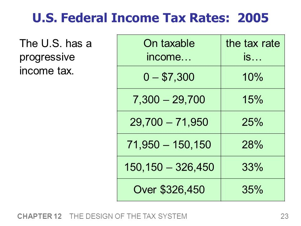 23 CHAPTER 12 THE DESIGN OF THE TAX SYSTEM U.S.