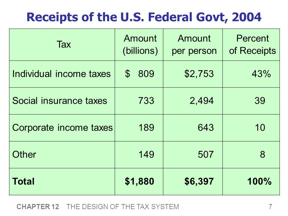 7 CHAPTER 12 THE DESIGN OF THE TAX SYSTEM Receipts of the U.S. Federal Govt, 2004 Tax Amount (billions) Amount per person Percent of Receipts Individu
